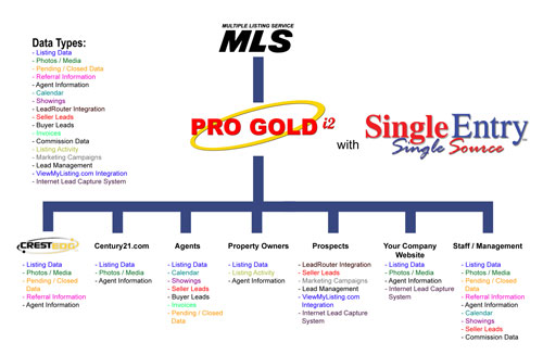 Pro Gold XP with SingleEntry, Single Source(SM)